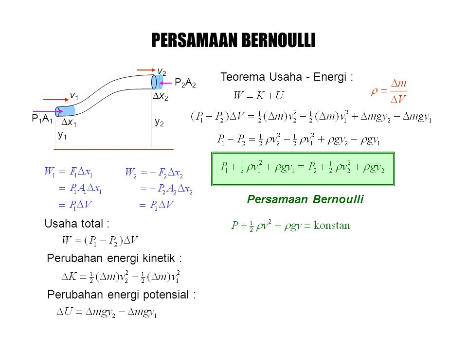 Persamaan Bernoulli PERSAMAAN BERNOULLI x1x1 x2x2 v1v1 v2v2 P1A1P1A1 P2A2P2A2 y1y1 y2y2 Usaha total : Perubahan energi kinetik : Perubahan energi