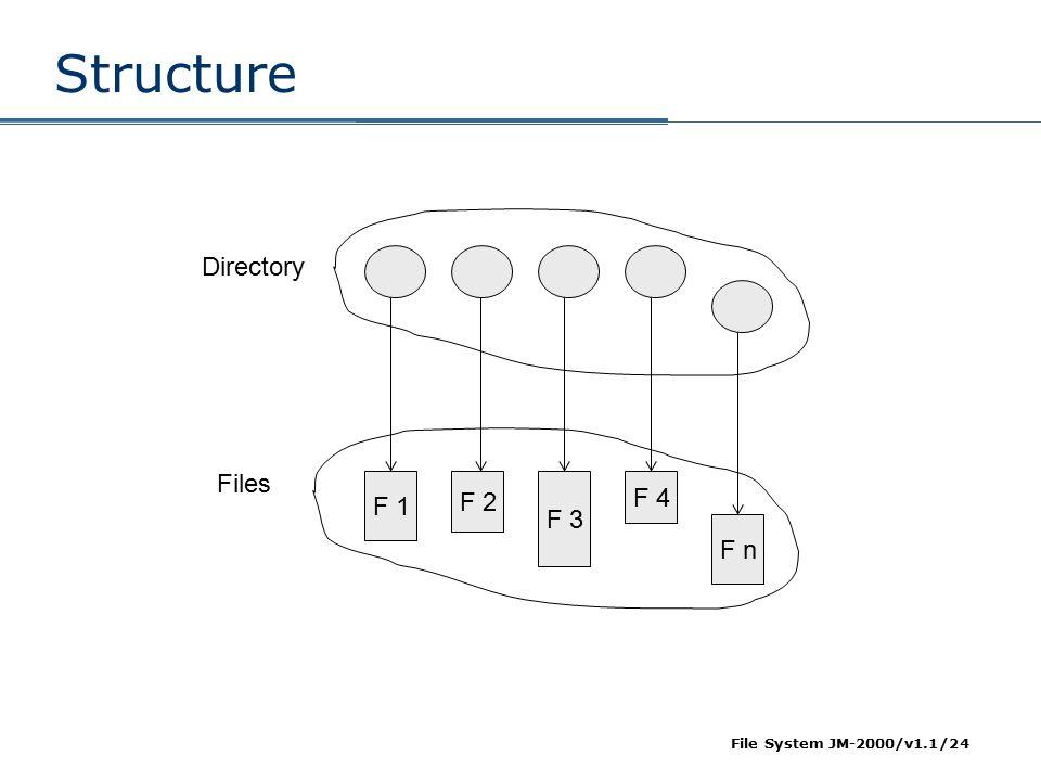 File System JM-2000/v1.1/24 Structure F 1 F 2 F 3 F 4 F n Directory Files