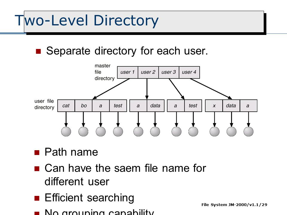 File System JM-2000/v1.1/29 Two-Level Directory Separate directory for each user. Path name Can have the saem file name for different user Efficient s