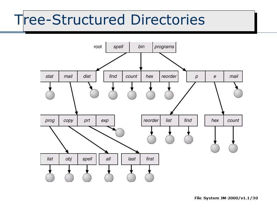 File System JM-2000/v1.1/30 Tree-Structured Directories