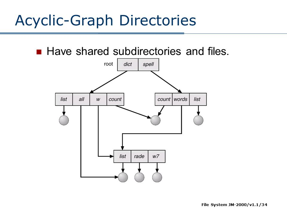 File System JM-2000/v1.1/34 Acyclic-Graph Directories Have shared subdirectories and files.