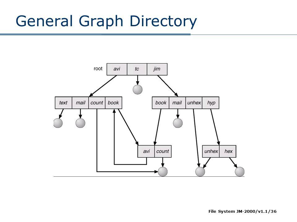 File System JM-2000/v1.1/36 General Graph Directory