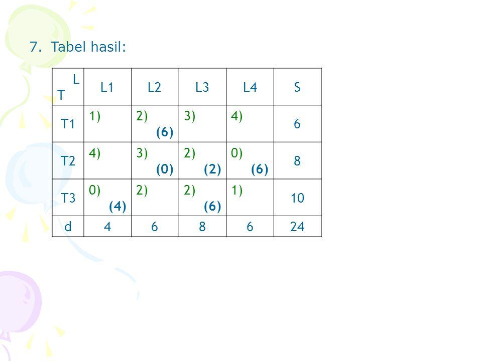 7.Tabel hasil: LTLT L1L2L3L4S T1 1)2) (6) 3)4) 6 T2 4)3) (0) 2) (2) 0) (6) 8 T3 0) (4) 2) (6) 1) 10 d468624