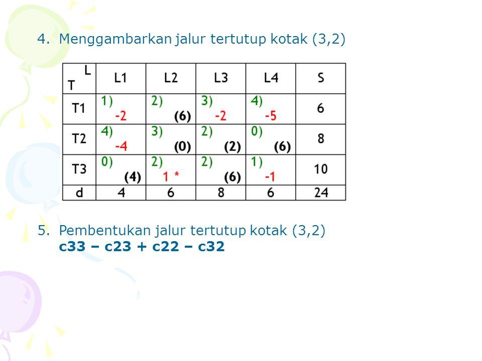 4. Menggambarkan jalur tertutup kotak (3,2) 5.Pembentukan jalur tertutup kotak (3,2) c33 – c23 + c22 – c32