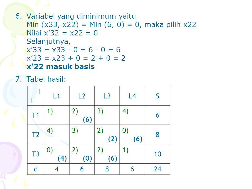 6.Variabel yang diminimum yaitu Min (x33, x22) = Min (6, 0) = 0, maka pilih x22 Nilai x'32 = x22 = 0 Selanjutnya, x'33 = x33 - 0 = 6 - 0 = 6 x'23 = x2