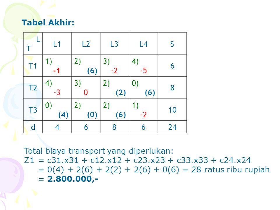Tabel Akhir: LTLT L1L2L3L4S T1 1) 2) (6) 3) -2 4) -5 6 T2 4) -3 3) 0 2) (2) 0) (6) 8 T3 0) (4) 2) (0) 2) (6) 1) -2 10 d468624 Total biaya transport ya