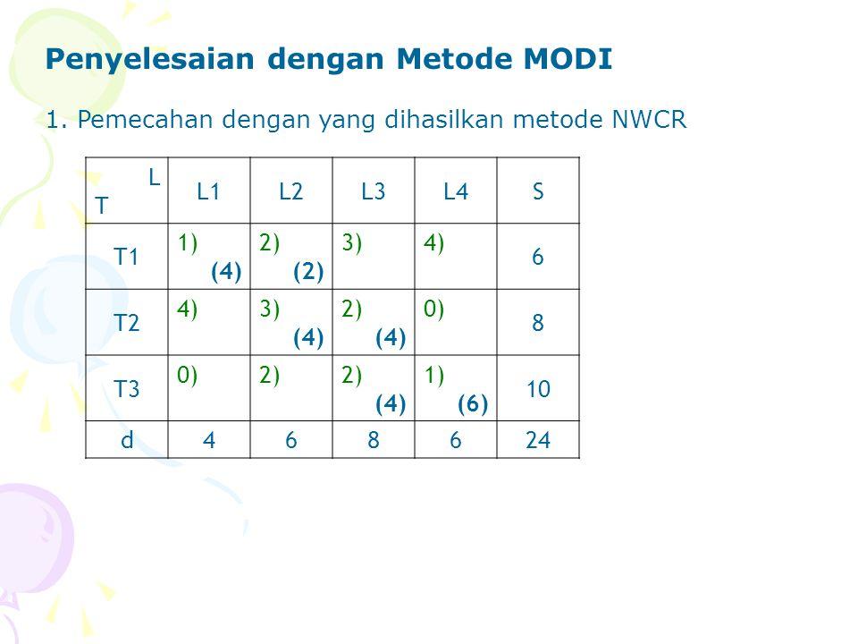 Penyelesaian dengan Metode MODI 1. Pemecahan dengan yang dihasilkan metode NWCR LTLT L1L2L3L4S T1 1) (4) 2) (2) 3)4) 6 T2 4)3) (4) 2) (4) 0) 8 T3 0)2)