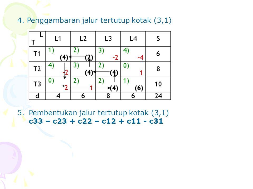 4.Penggambaran jalur tertutup kotak (3,1) 5.Pembentukan jalur tertutup kotak (3,1) c33 – c23 + c22 – c12 + c11 - c31