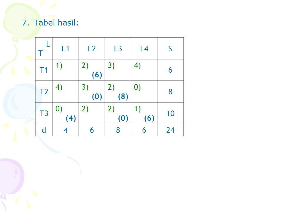 7.Tabel hasil: LTLT L1L2L3L4S T1 1)2) (6) 3)4) 6 T2 4)3) (0) 2) (8) 0) 8 T3 0) (4) 2) (0) 1) (6) 10 d468624
