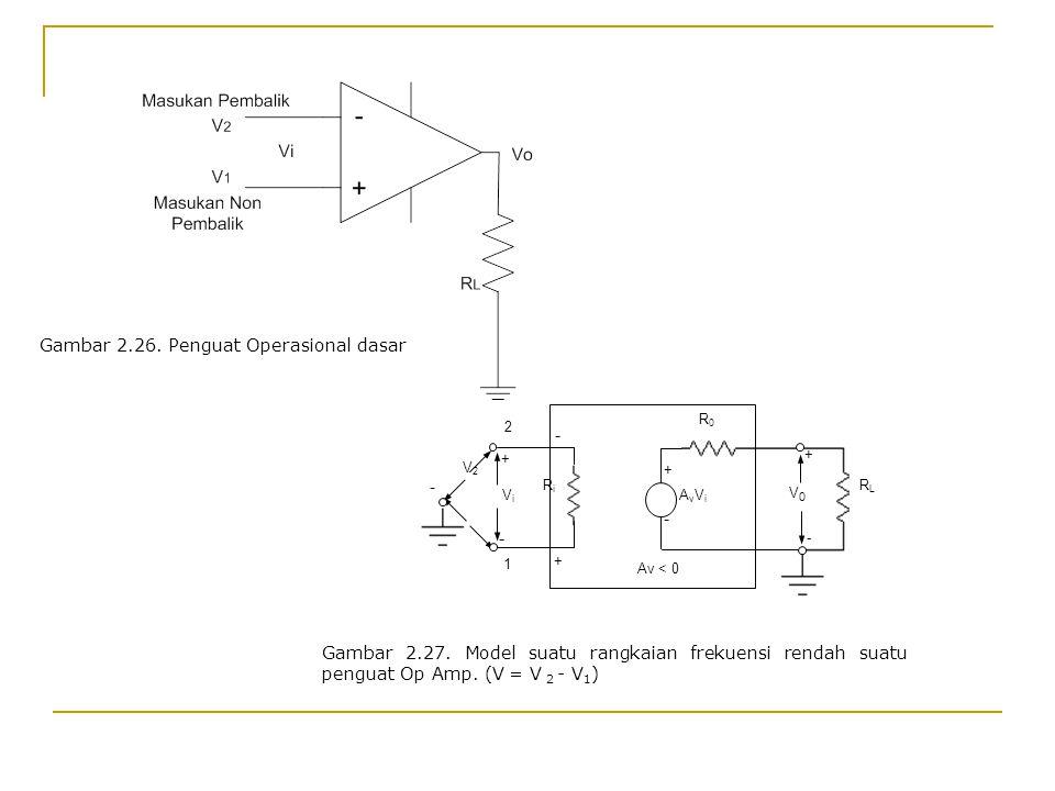 Gambar 2.27. Model suatu rangkaian frekuensi rendah suatu penguat Op Amp. (V = V 2 - V 1 ) + - R0R0 + - V0V0 RLRL + - 2 1 V2V2 Av < 0 AvViAvVi RiRi Vi