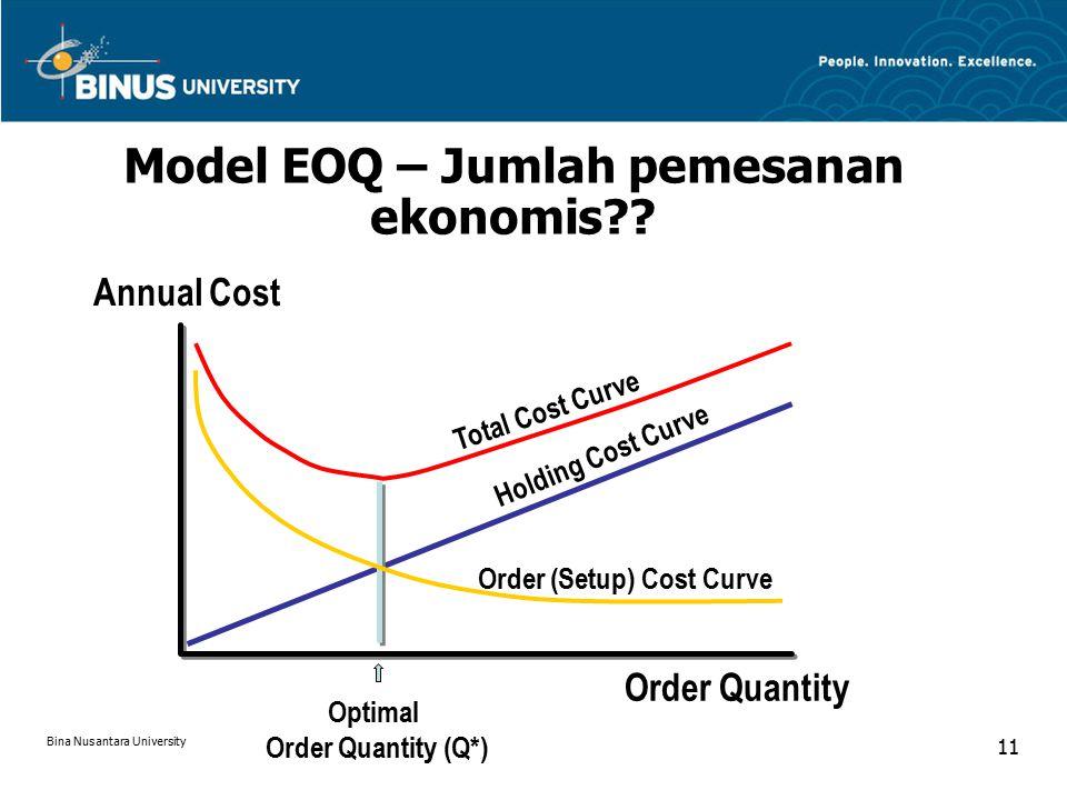 Order Quantity Annual Cost Holding Cost Curve Total Cost Curve Order (Setup) Cost Curve Optimal Order Quantity (Q*) Model EOQ – Jumlah pemesanan ekonomis?.