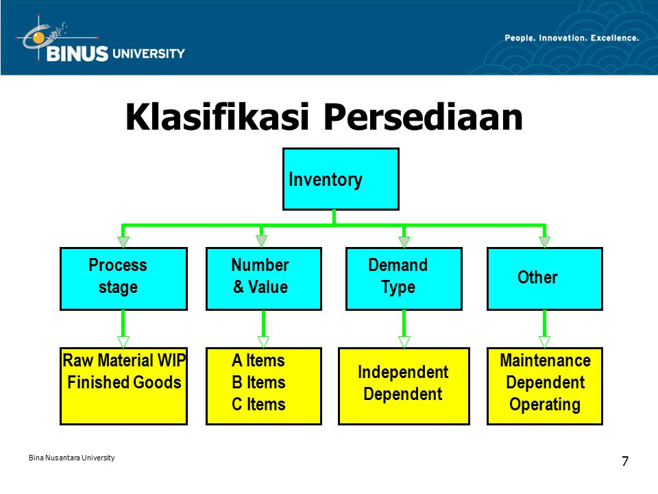 Inventory Process stage Demand Type Number & Value Other Raw Material WIP Finished Goods Independent Dependent A Items B Items C Items Maintenance Dependent Operating Klasifikasi Persediaan Bina Nusantara University 7