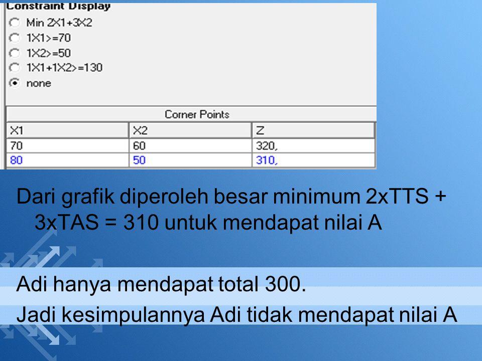 Dari grafik diperoleh besar minimum 2xTTS + 3xTAS = 310 untuk mendapat nilai A Adi hanya mendapat total 300. Jadi kesimpulannya Adi tidak mendapat nil