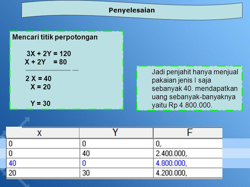 Mencari titik perpotongan 3X + 2Y = 120 X + 2Y = 80 2 X = 40 X = 20 Y = 30 Penyelesaian Jadi penjahit hanya menjual pakaian jenis I saja sebanyak 40.