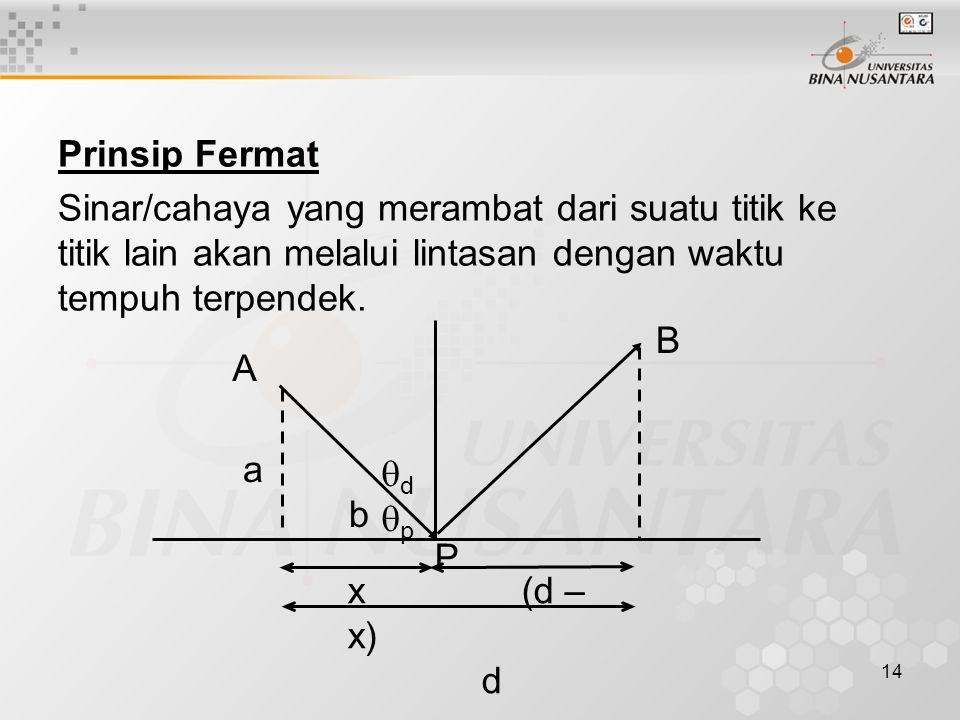 14 Prinsip Fermat Sinar/cahaya yang merambat dari suatu titik ke titik lain akan melalui lintasan dengan waktu tempuh terpendek. x (d – x) d a b A B P