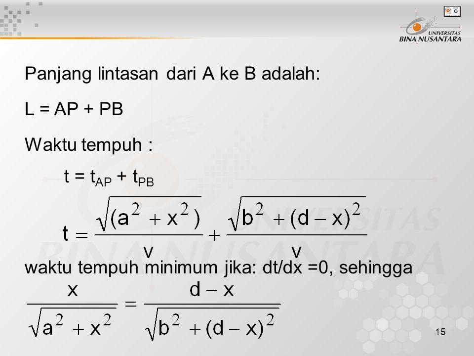 15 Panjang lintasan dari A ke B adalah: L = AP + PB Waktu tempuh : t = t AP + t PB waktu tempuh minimum jika: dt/dx =0, sehingga