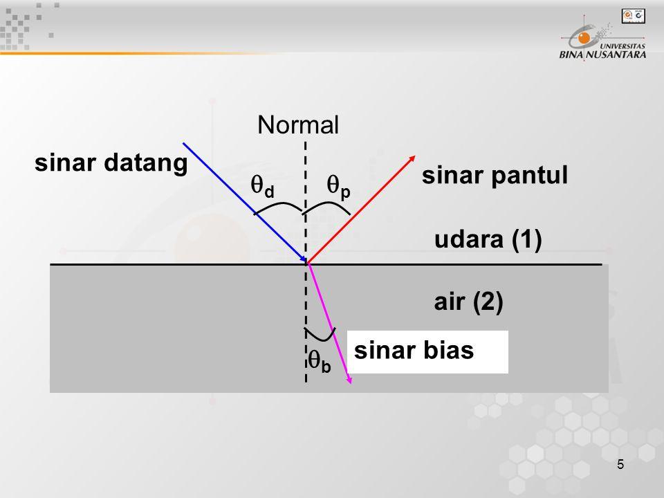 5 udara (1) air (2) sinar datang sinar pantul sinar bias  d  p bb Normal