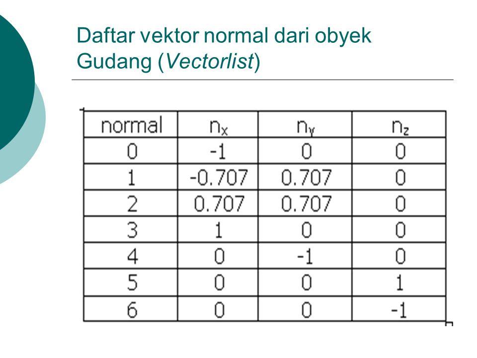 Daftar vektor normal dari obyek Gudang (Vectorlist)