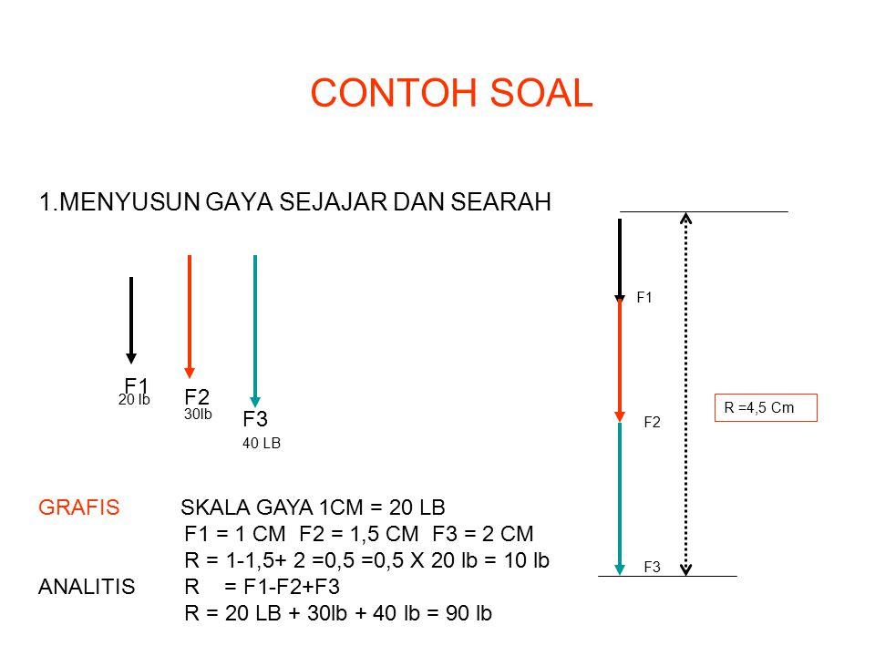CONTOH SOAL 1.MENYUSUN GAYA SEJAJAR DAN SEARAH F1 F2 F3 20 lb 30lb 40 LB GRAFIS SKALA GAYA 1CM = 20 LB F1 = 1 CM F2 = 1,5 CM F3 = 2 CM R = 1-1,5+ 2 =0