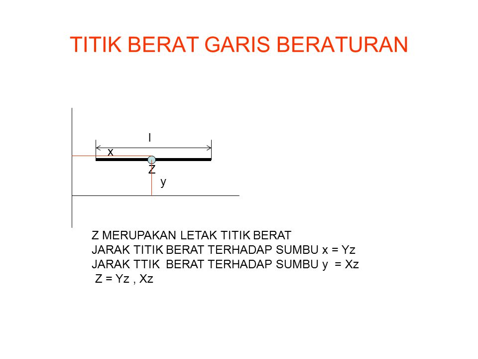 TITIK BERAT GARIS BERATURAN Z l x y Z MERUPAKAN LETAK TITIK BERAT JARAK TITIK BERAT TERHADAP SUMBU x = Yz JARAK TTIK BERAT TERHADAP SUMBU y = Xz Z = Y