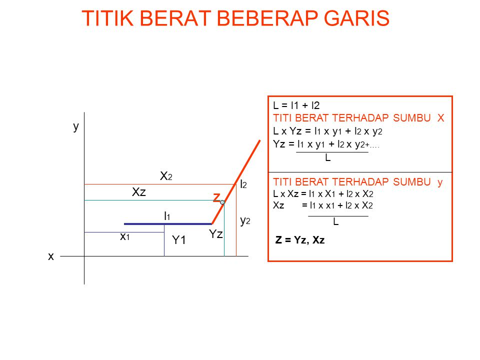 TITIK BERAT BEBERAP GARIS l1l1 l2l2 y2y2 X2X2 x1x1 Z Xz Yz x y L = l1 + l2 TITI BERAT TERHADAP SUMBU X L x Yz = l 1 x y 1 + l 2 x y 2 Yz = l 1 x y 1 +