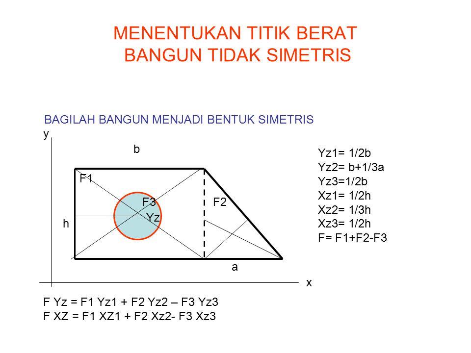 MENENTUKAN TITIK BERAT BANGUN TIDAK SIMETRIS F1 F2F3 F Yz = F1 Yz1 + F2 Yz2 – F3 Yz3 F XZ = F1 XZ1 + F2 Xz2- F3 Xz3 x y BAGILAH BANGUN MENJADI BENTUK