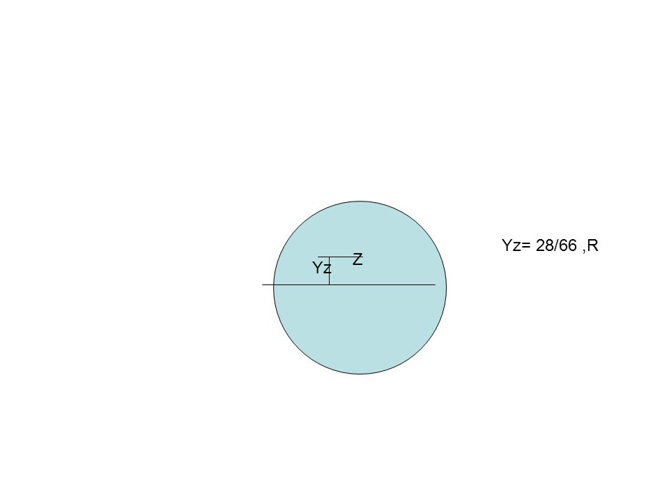 Z Yz Yz= 28/66,R