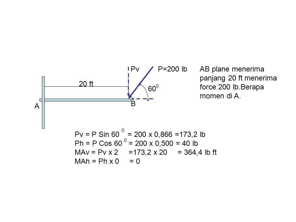 60 P=200 lb 20 ft A B AB plane menerima panjang 20 ft menerima force 200 lb.Berapa momen di A. Pv Pv = P Sin 60 = 200 x 0,866 =173,2 lb Ph = P Cos 60