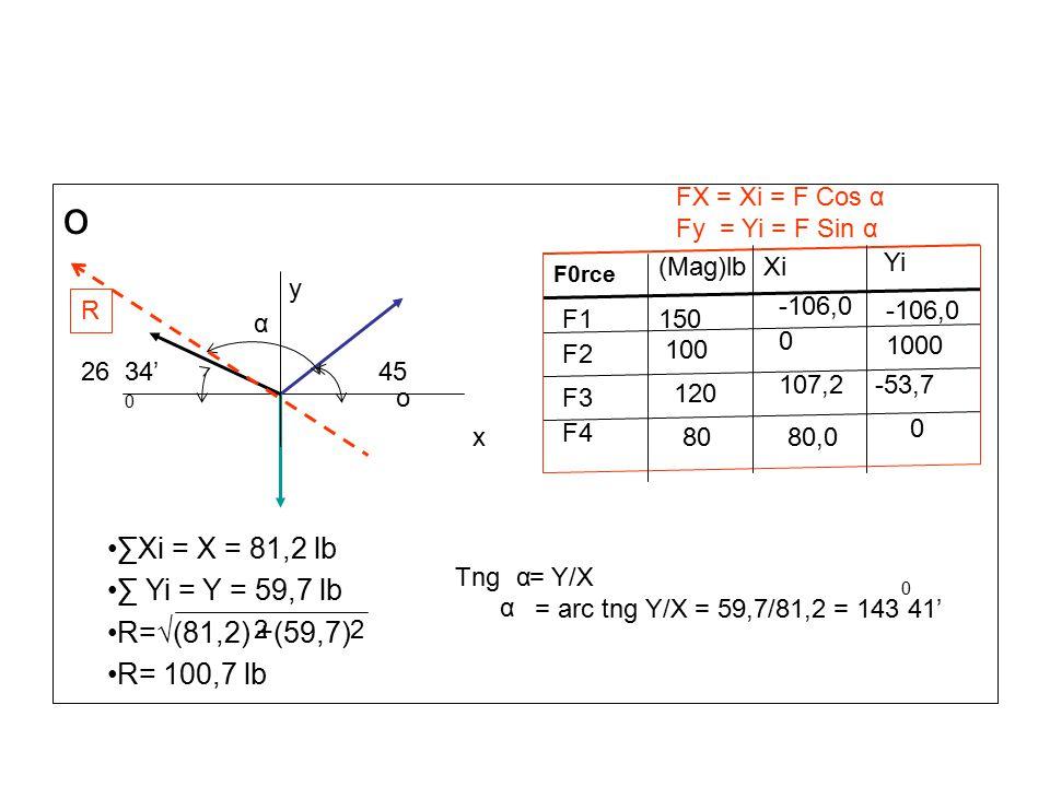 o x y 45 o 26 34' 0 F0rce F1 F2 F3 F4 (Mag)lbXi Yi 150 100 120 80 -106,0 0 107,2 80,0 -106,0 1000 -53,7 0 FX = Xi = F Cos α Fy = Yi = F Sin α ∑Xi = X