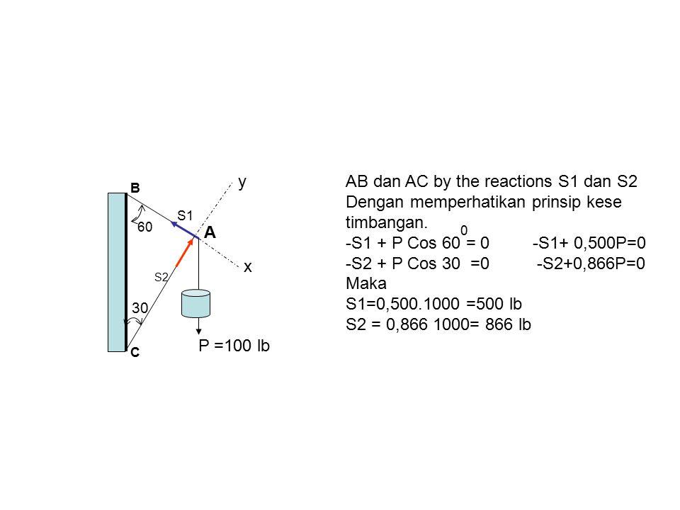 P =100 lb 60 30 S2 S1 x y C A B AB dan AC by the reactions S1 dan S2 Dengan memperhatikan prinsip kese timbangan. -S1 + P Cos 60 = 0 -S1+ 0,500P=0 -S2