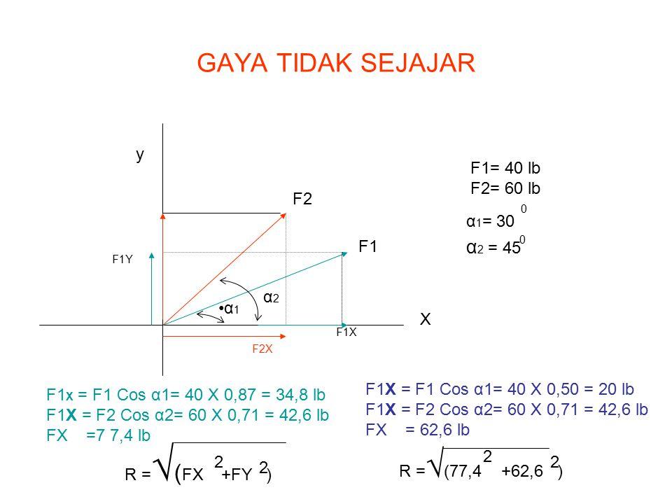 GAYA TIDAK SEJAJAR X y F1 F2 F1X F2X F1Y α 1 α2α2 F1= 40 lb F2= 60 lb α 1 = 30 α 2 = 45 0 0 F1 X = F1 Cos α1= 40 X 0,87 = 34,8 lb F1X = F2 Cos α2= 60