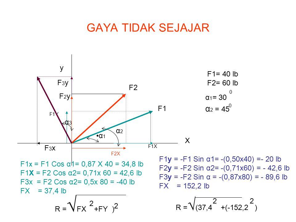 GAYA TIDAK SEJAJAR X y F1 F2 F1X F2X F1Y α 1 α2α2 F1= 40 lb F2= 60 lb α 1 = 30 α 2 = 45 0 0 F1 X = F1 Cos α1= 0,87 X 40 = 34,8 lb F1X = F2 Cos α2= 0,7