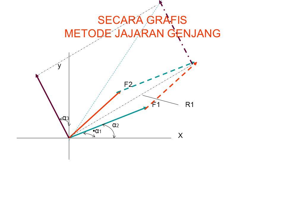 SECARA GRAFIS METODE JAJARAN GENJANG X y F1 F2 α 1 α2α2 α3α3 R1