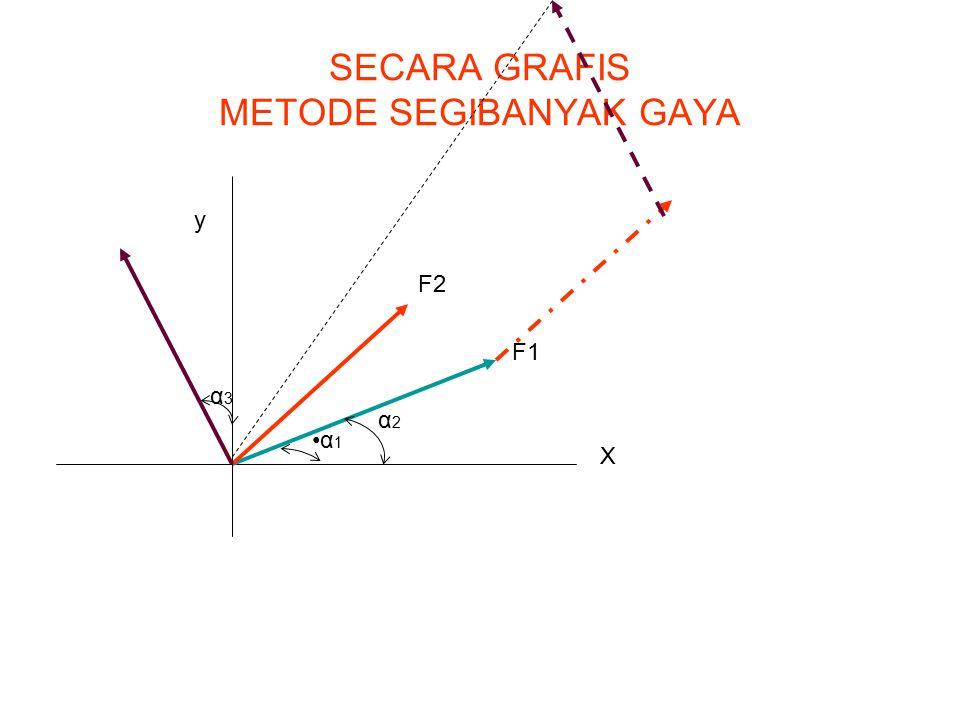 SECARA GRAFIS METODE SEGIBANYAK GAYA X y F1 F2 α 1 α2α2 α3α3