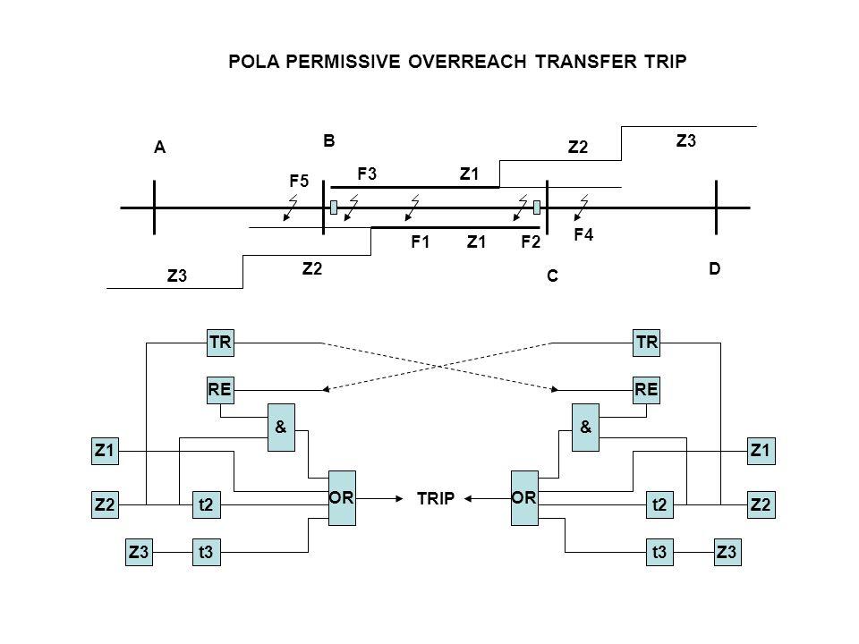 POLA PERMISSIVE OVERREACH TRANSFER TRIP