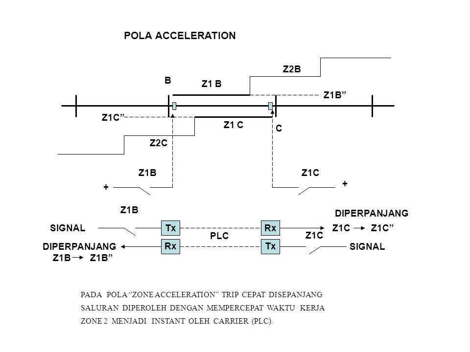 "POLA ACCELERATION B C Z1 B Z1 C Z1B"" Z1C"" Z2C Z2B Z1B + Z1C + Tx Rx SIGNAL Z1B Z1C Z1C"" DIPERPANJANG Z1C SIGNALDIPERPANJANG Z1B Z1B"" Rx Tx PLC PADA PO"