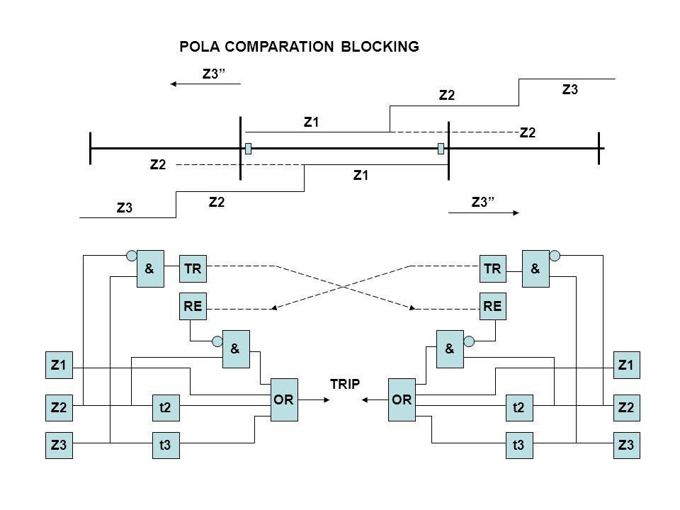 """POLA COMPARATION BLOCKING Z3"""" Z1 Z2 Z3 Z2 OR & RE TR t3 t2 Z3 Z2 Z1 & TRIP & & TR RE Z1 Z2 Z3 t2 t3 OR"""
