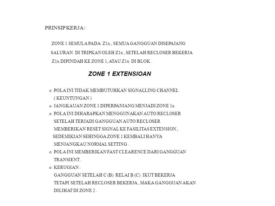 POLA DIRECT UNDERREACH TRANFER TRIP Z1 Z2 Z3 Z1 Z2 Z3 B C OR t2 t3 Z2 Z3 Z1 TR RE TRIP TR RE OR t2 Z1 Z2 Z3t3 KELEMAHAN DARI POLA INI ADALAH BILA ADA SINYAL PALSU RELAI AKAN SALAH KERJA