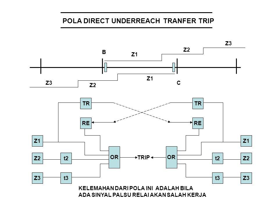 POLA DIRECT UNDERREACH TRANFER TRIP Z1 Z2 Z3 Z1 Z2 Z3 B C OR t2 t3 Z2 Z3 Z1 TR RE TRIP TR RE OR t2 Z1 Z2 Z3t3 KELEMAHAN DARI POLA INI ADALAH BILA ADA