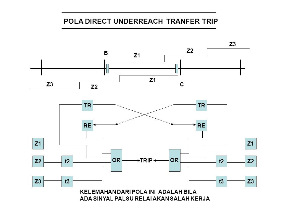 POLA PERMISSIVE UNDERREACH TRANSFER TRIP