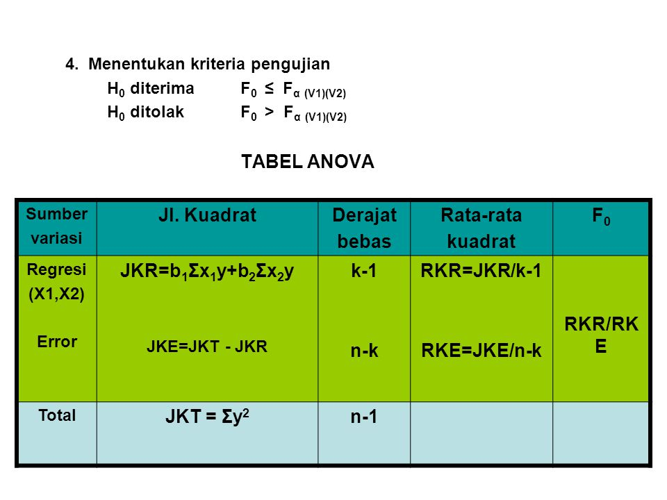 4. Menentukan kriteria pengujian H 0 diterima F 0 ≤ F α (V1)(V2) H 0 ditolak F 0 > F α (V1)(V2) TABEL ANOVA Sumber variasi Jl. KuadratDerajat bebas Ra