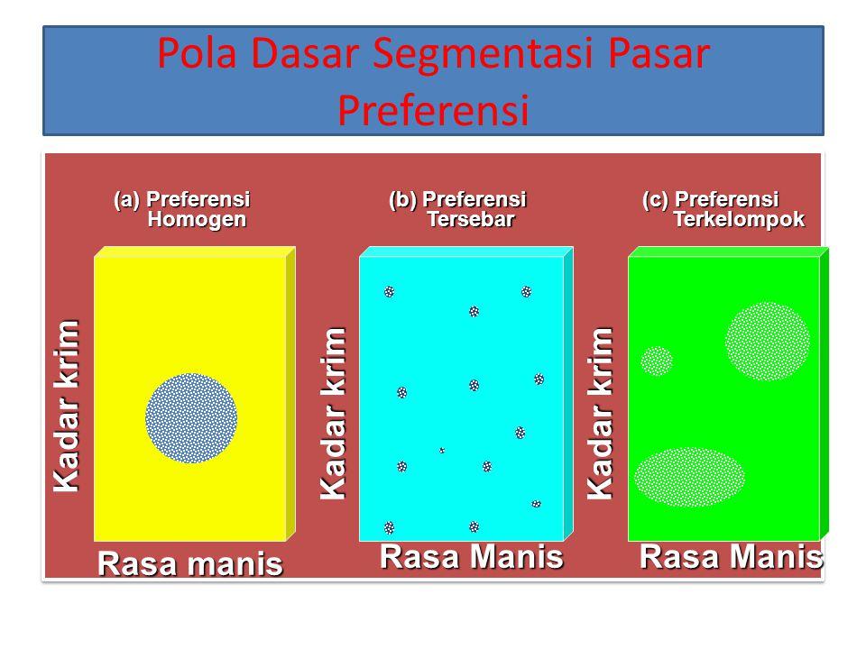1.Mengiden- tifikasi varia- bel segmenta- si & menseg- mentasi pasar 2.Mengem- bangkan gambaran segmen yang dihasilkanSegmentasiPasar 3.Mengevalu- asi