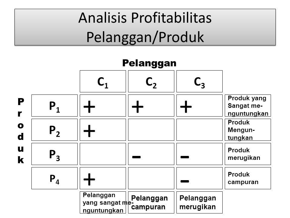 Proses Pengembangan Pelanggan Tersangka Prospek tak layak Prospek tak layak Pelanggan Pertama kali Pelanggan Pertama kali Pelanggan lama Pelanggan lam