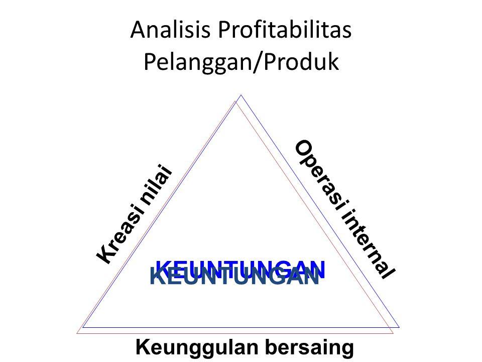 P1P1 Produk yang Sangat me- nguntungkan P2P2 Produk Mengun- tungkan P3P3 Produk merugikan P4P4 Produk campuran ProdukProduk + + + Pelanggan yang sangat me- nguntungkan C1C1 C2C2 C3C3 Pelanggan + - Pelanggancampuran + - - merugikan Analisis Profitabilitas Pelanggan/Produk