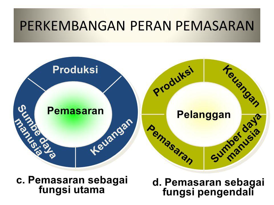 PERKEMBANGAN PERAN PEMASARAN a.Pemsaran sebagai fungsi persamaan Keuangan Produksi Pemasaran Sumber daya manusia b.Pemasaran sebagai fungsi yang penting Keuangan Sumber Daya manusia Pemasaran Produksi
