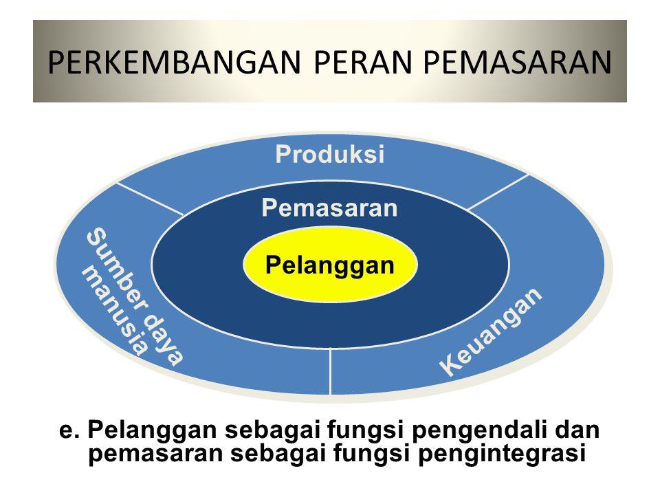 c. Pemasaran sebagai fungsi utama Pemasaran Keuangan Sumbe daya manusia Produksi d. Pemasaran sebagai fungsi pengendali Pelanggan Sumber daya manusia