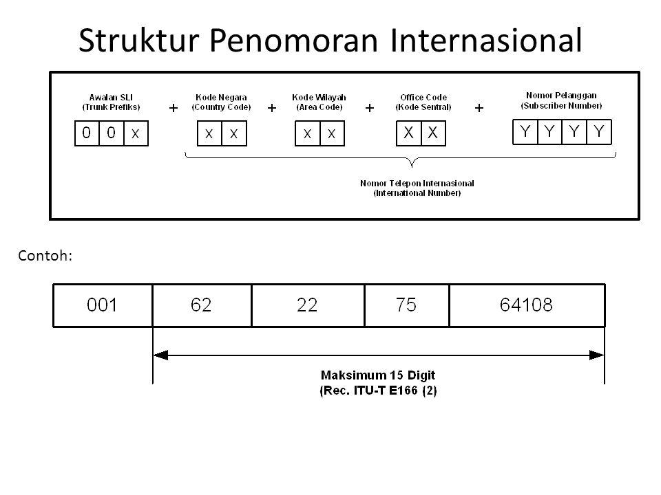 Struktur Penomoran Internasional Contoh: