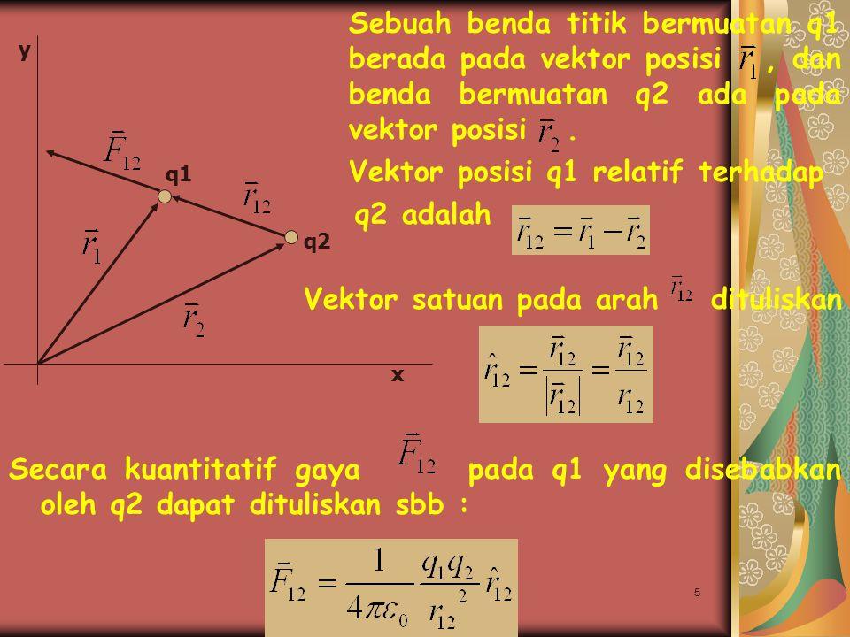 Ayu Mariagustriani, S.Si5 Sebuah benda titik bermuatan q1 berada pada vektor posisi, dan benda bermuatan q2 ada pada vektor posisi. Vektor posisi q1 r