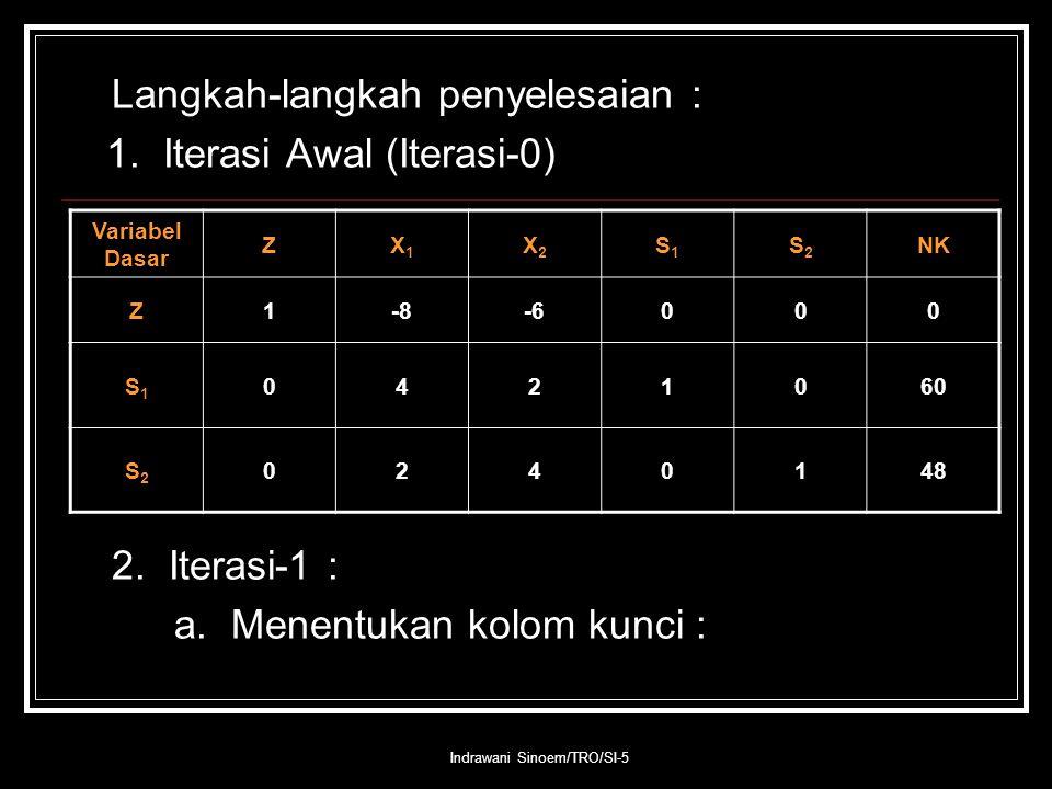 Indrawani Sinoem/TRO/SI-5 Langkah-langkah penyelesaian : 1. Iterasi Awal (Iterasi-0) 2. Iterasi-1 : a. Menentukan kolom kunci : Variabel Dasar ZX1X1 X