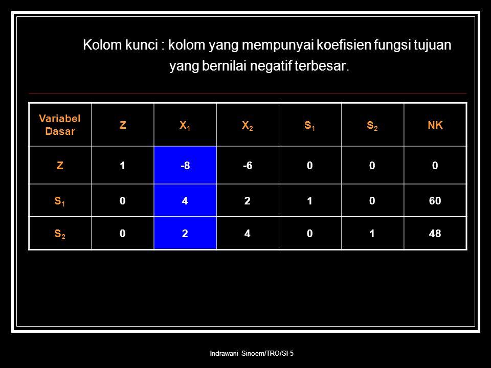 Indrawani Sinoem/TRO/SI-5 Kolom kunci : kolom yang mempunyai koefisien fungsi tujuan yang bernilai negatif terbesar.